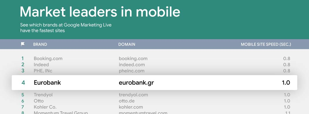 Eurobank.gr Ranked by Google