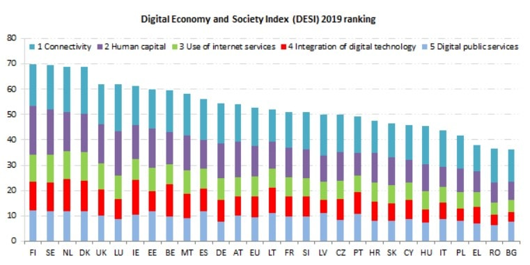 Digital Economy and Social Index (DESI) 2019 Ranking